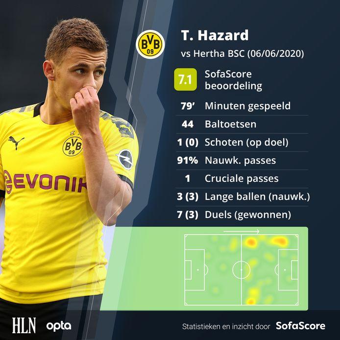De wedstrijd van Thorgan Hazard in cijfers.