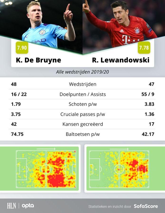 Vorig seizoen van De Bruyne en Lewandowski in cijfers.