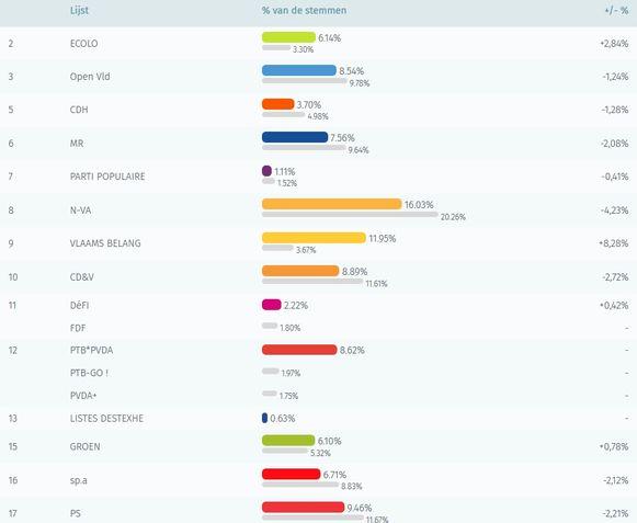 De resultaten van de federale verkiezingen
