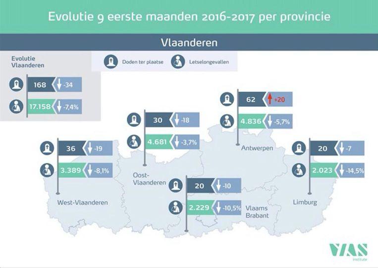 Het aantal verkeersdoden in Antwerpen steeg van 40 naar 62, terwijl dat cijfer overal elders (fors) daalde.