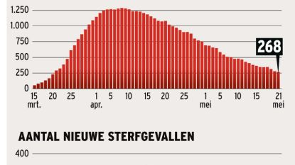 Corona niet langer grootste doodsoorzaak in België