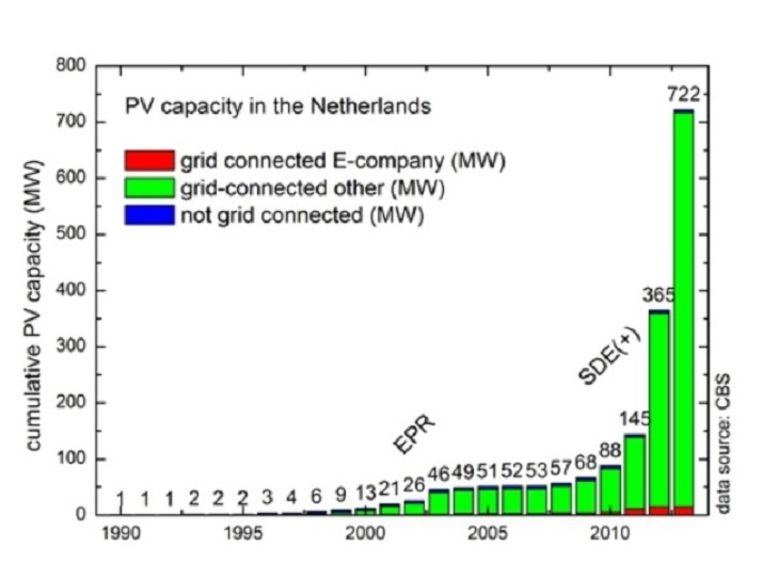 Vanaf 2011 schiet het vermogen aan zonne-energie in Nederland de hoogte in. Beeld Stichting Monitoring Zonnestroom