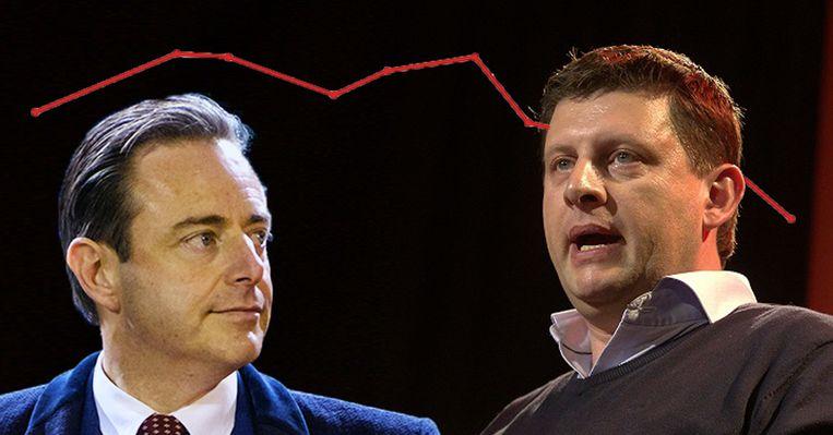 N-VA-voorzitter Bart De Wever en sp.a-voorzitter John Crombez.