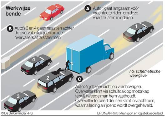 snelwegpiraten ladingdiefstal graphic