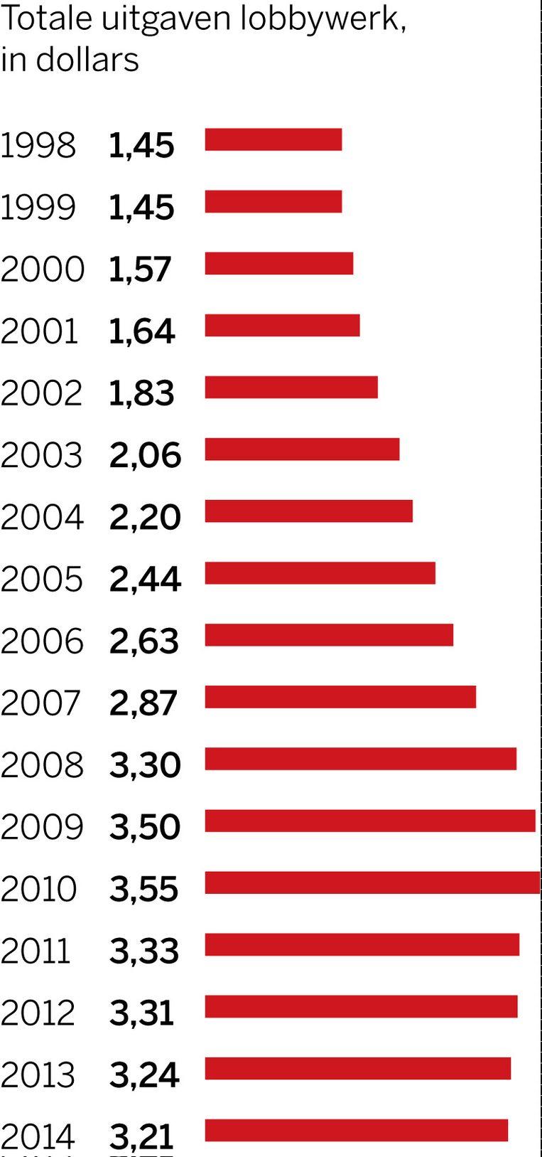 Totale uitgaven lobbywerk in dollars. Beeld de Volkskrant