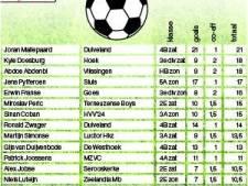 Joran Maliepaard scoort ook in zijn elfde wedstrijd voor Duiveland