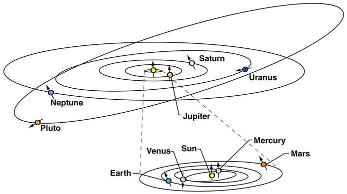 De baan van Pluto wijkt af van die van andere planeten.