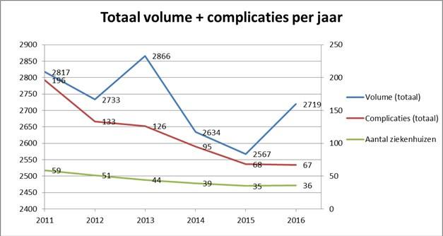 Prostaatverwijderingen en complicaties in de afgelopen zes jaar
