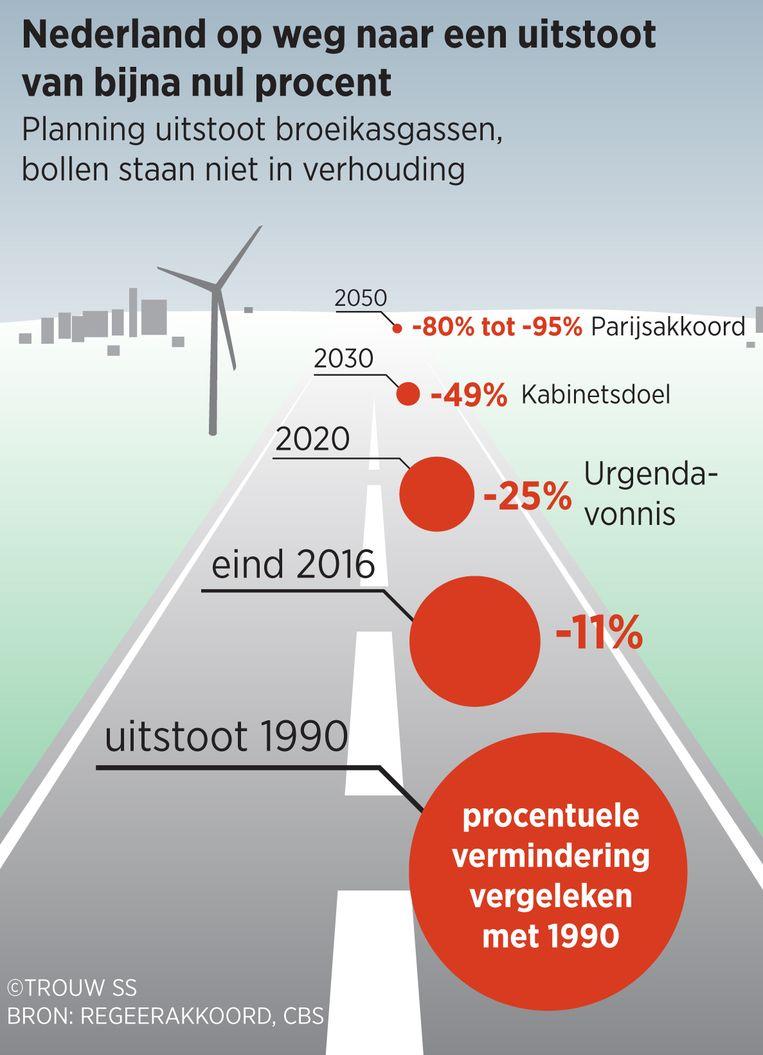 Nederland op weg naar een uitstoot van bijna nul procent Beeld Trouw, Sander Soewargana