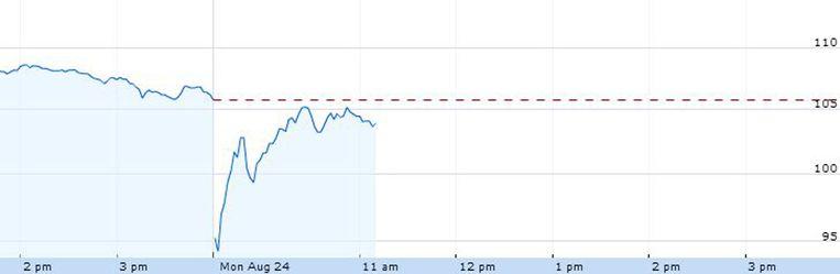 De koers van het Apple-aandeel vrijdagnamiddag en vandaag.