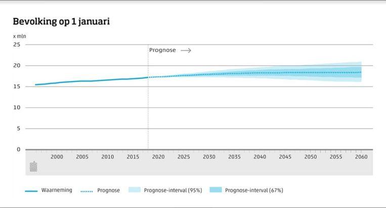 Prognose bevolkingsgroei. Beeld null