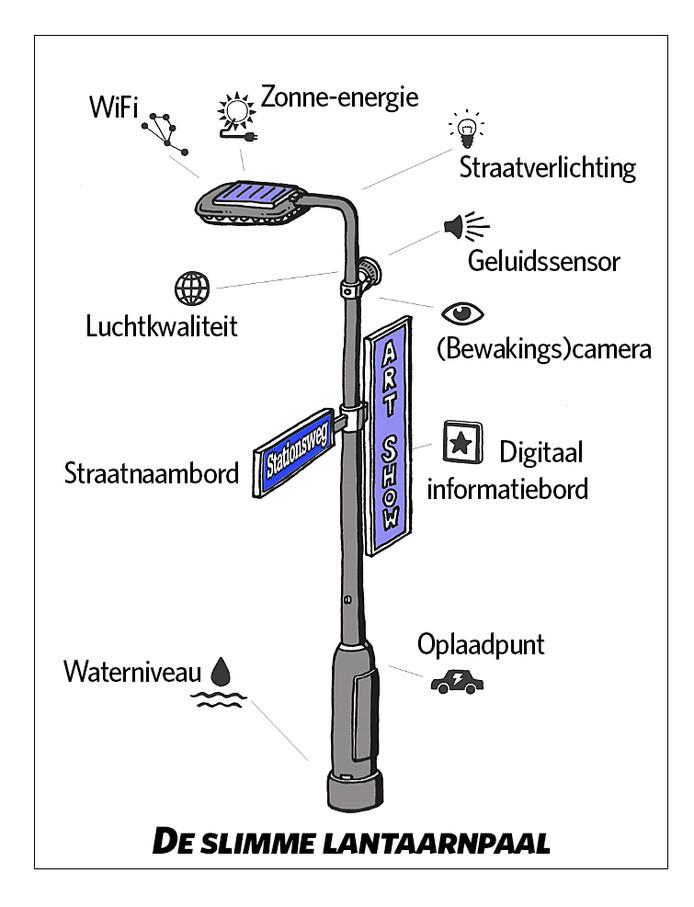 De slimme lantaarnpaal heeft meerdere functies, zo kan de 'lantaarnpaal van de toekomst' ook dienen als oplaadpunt voor elektrische auto's.