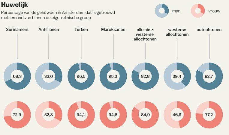 Cijfers over Amsterdamse huwelijken Beeld Jorris Verboon