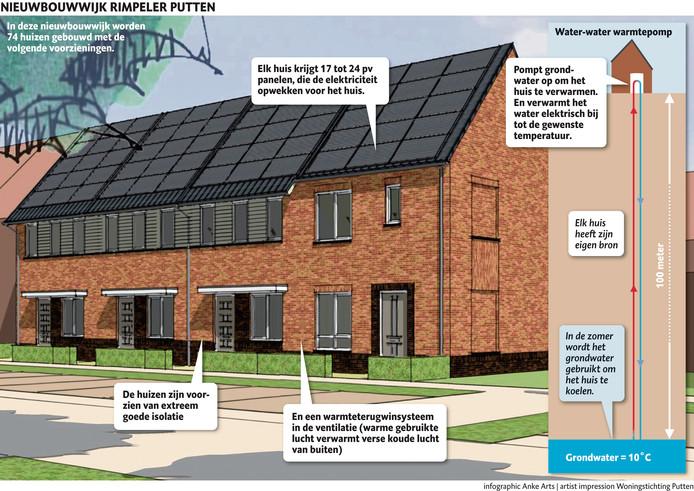 Nieuwbouwwijk Rimpeller in Putten krijgt  huizen met een warmtepomp.