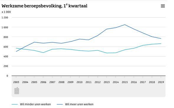 Steeds meer mensen willen minder werken.