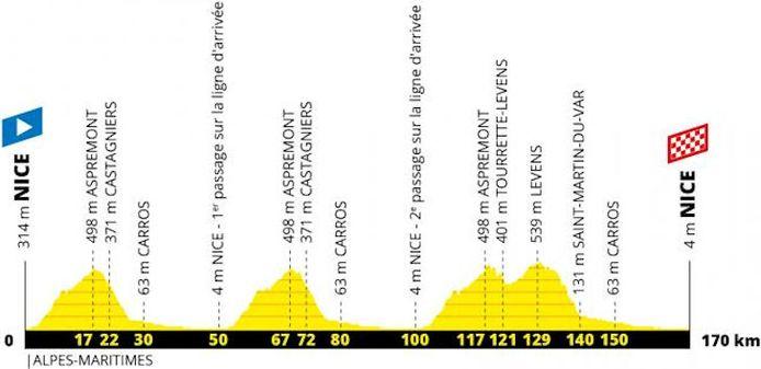 Profiel van de eerste rit