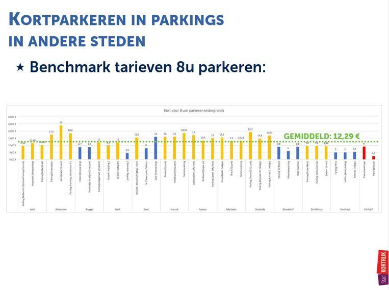 kortparkeren: vergelijking met andere steden voor 8 uur parkeren