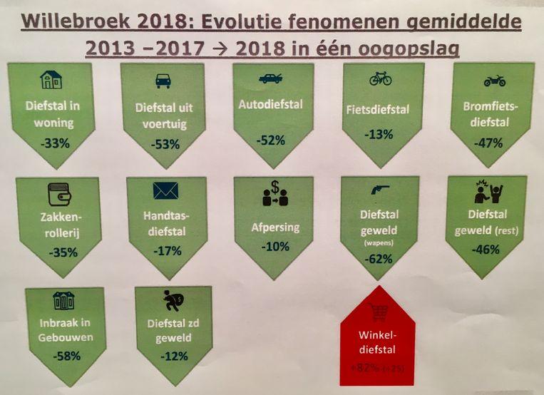 De evolutie van de fenomenen in 2018 vergeleken met het gemiddelde van de jaren 2013 tot 2017.