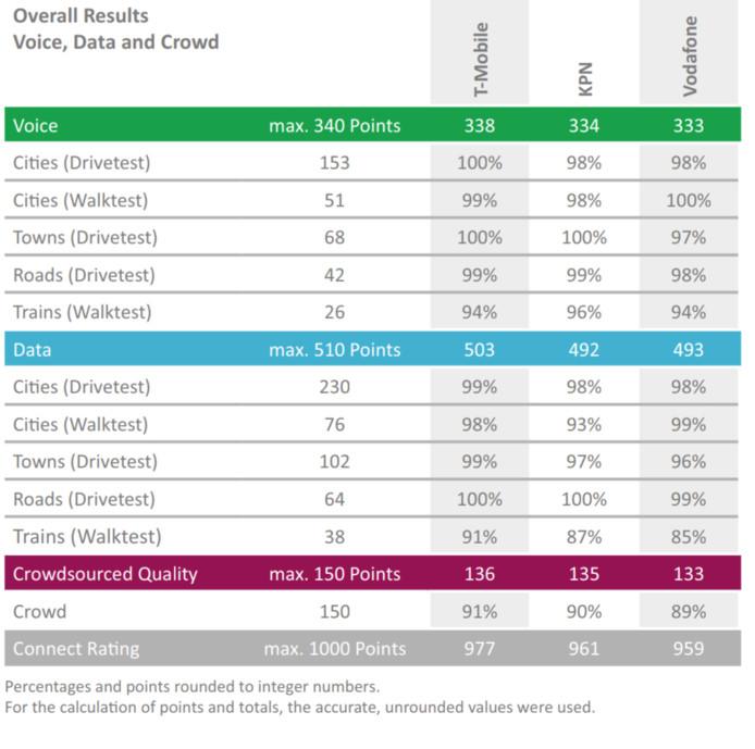 De puntenverdeling door P3  op de verschillende testonderdelen. T-Mobile wint, maar de verschillen zijn marginaal.