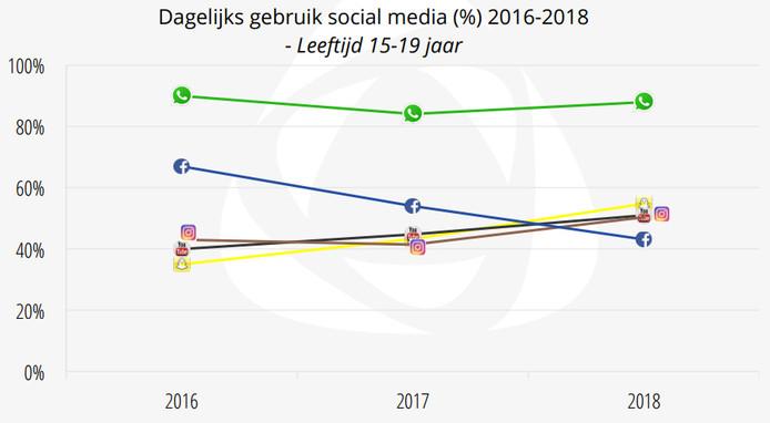 Dagelijks gebruik social media (%) 2016-2018