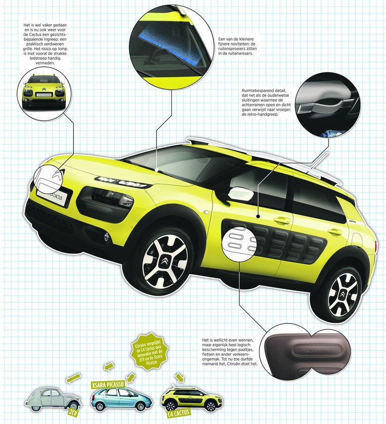 Details van de Citroën Cactus Beeld null