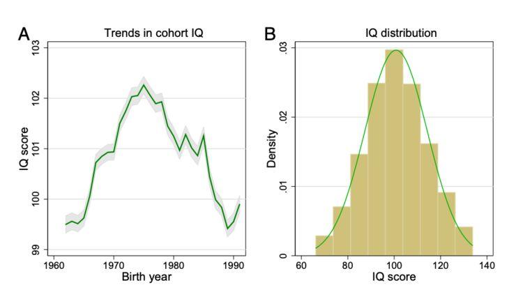 Trends in IQ-score bij dienstplichtige Noorse mannen. Beeld PNAS