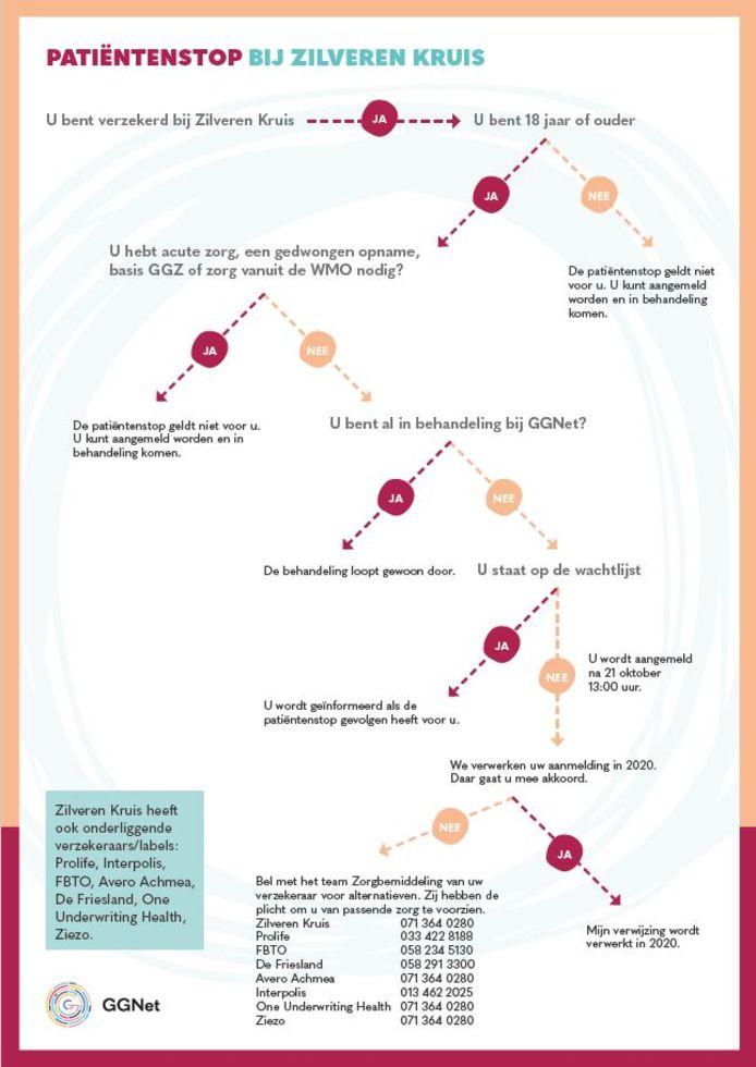Met dit schema probeert GGNet duidelijk te maken voor die de patiëntenstop van toepassing is.