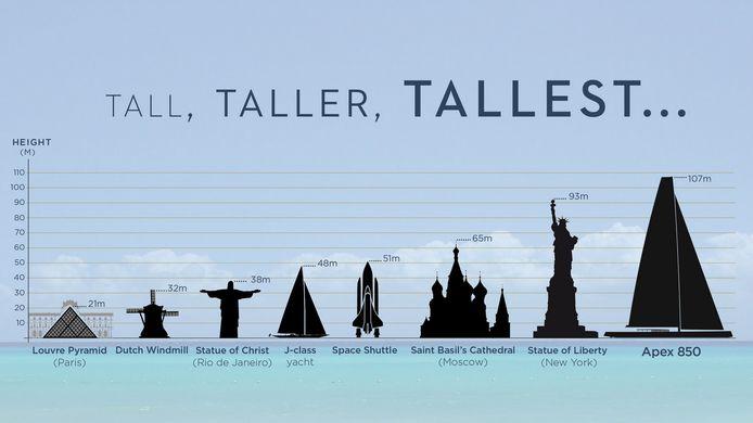 De hoogte van de mast van het schip uit Overijssel in vergelijking met gebouwen wereldwijd.