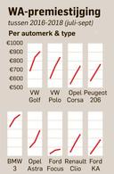 WA premie per automerk en -type.