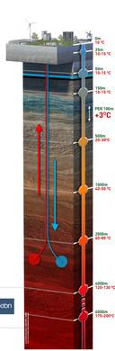 Een schematische weergave van geothermie.