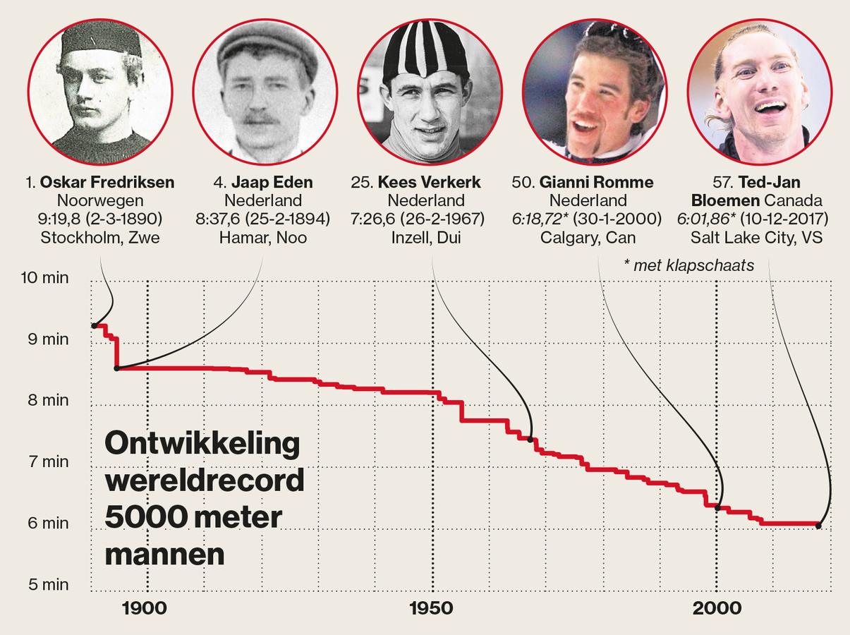 5000 meter wereldrecord
