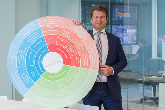 Jeroen van Glabbeek, topman van CM.com en voorzitter van de kring Breda van ondernemersorganisatie VNO-NCW, met de driekleurencirkel waarin de nieuwe prioriteiten van de West-Brabantse ondernemers zijn uitgewerkt.