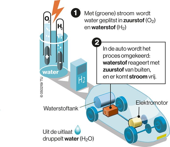 Het principe van auto's en bussen op waterstof.