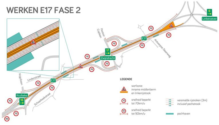 In de tweede fase die start in mei is er wel hinder op de E17 en wordt de snelheidslimiet teruggebracht naar 70 km/uur op versmalde rijstroken.