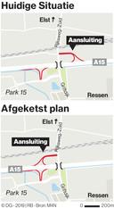 De A15-aansluiting Elst/Oosterhout. Rijkswaterstaat ziet het omdraaien van de noordelijke op- en afrit niet zitten.