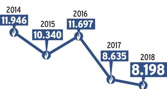 Met uitzondering van een kleine opleving in 2016, gaat het aantal inspecteurs in dalende lijn.