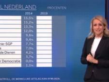 Europese verkiezingsavond NOS meest in trek tijdens rustige televisieavond