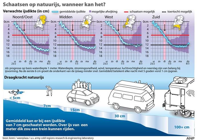 Schaatsen op natuurijs, wanneer kan het? Overzicht verwachte ijsaangroei in delen Nederland.