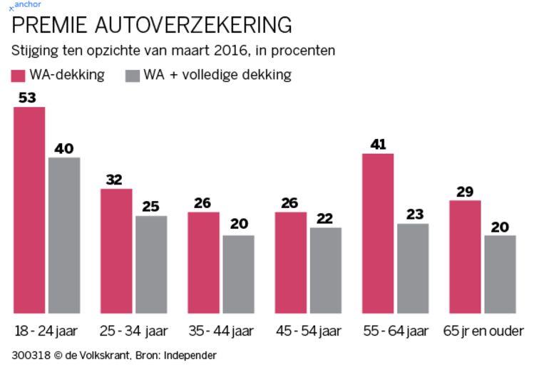grafiek autoverzekeringen Beeld de Volkskrant