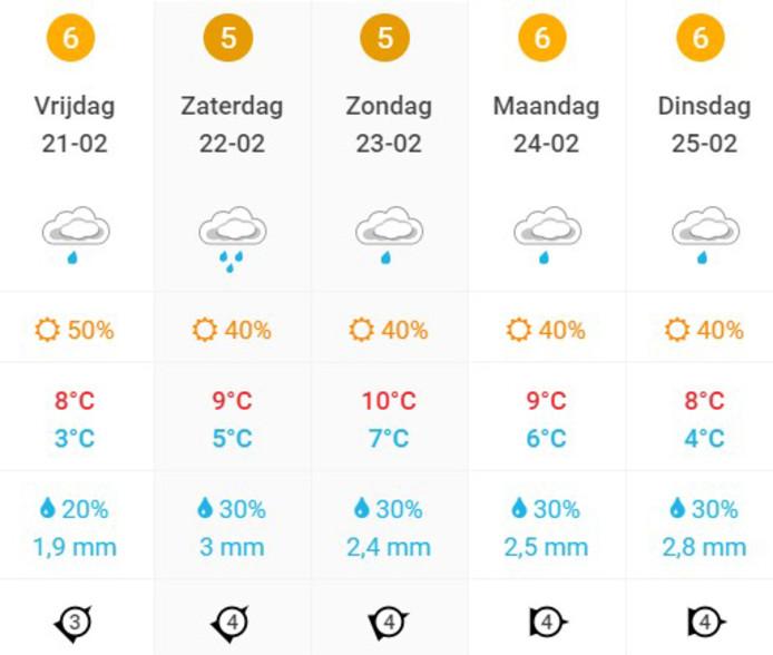 weersverwachtingen carnaval