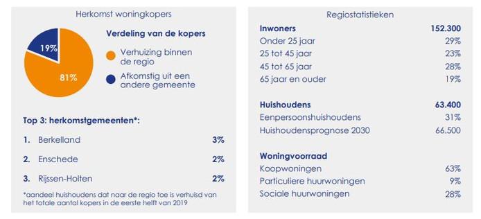Regiostatistieken Enschede