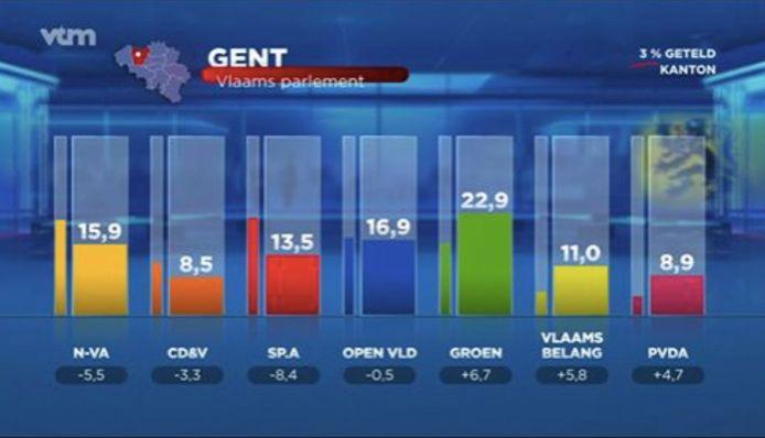 Eén bureau uit de Gentse rand, voor het Vlaams parlement