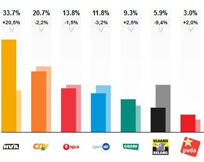 Voorlopige resultaten voor het Vlaams Parlement