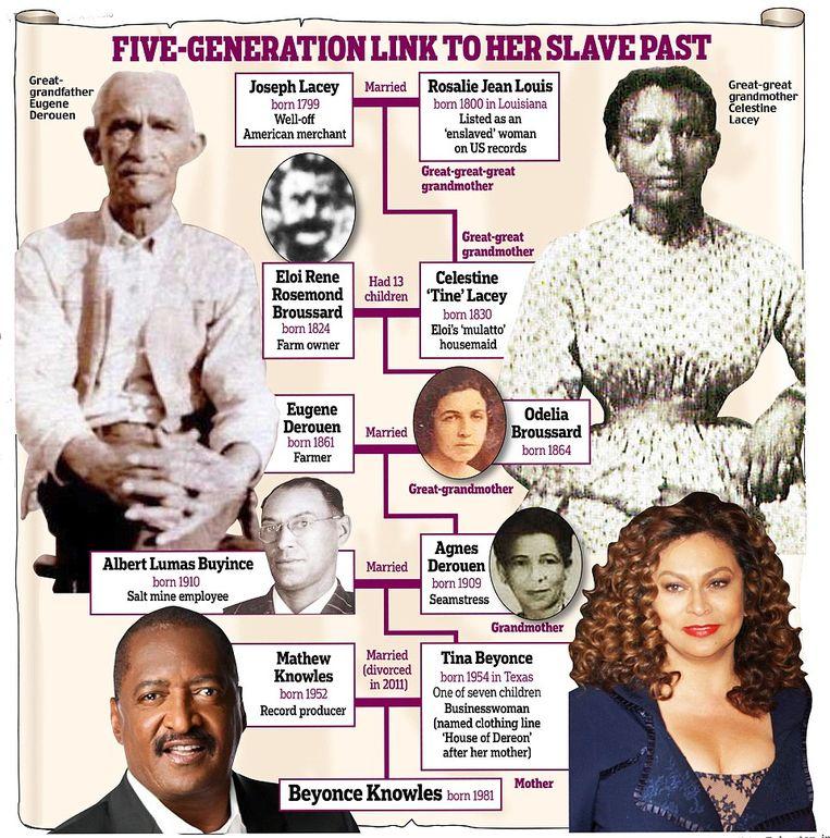 Beyonce zou afstammen van slavin en plantage-eigenaar. Beelden via Daily Mail
