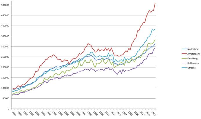 Sinds het dieptepunt in 2013 zijn de huizenprijzen in Amsterdam verdubbeld.