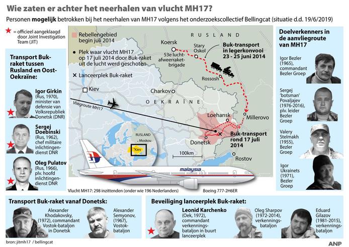 Overzicht personen die volgens onderzoekscollectief Bellingcat mogelijk betrokken zijn bij het neerhalen van vlucht MH17