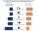Les femmes se disent davantage choquées lorsqu'un homme trompe sa partenaire à la suite d'une prise de poids.
