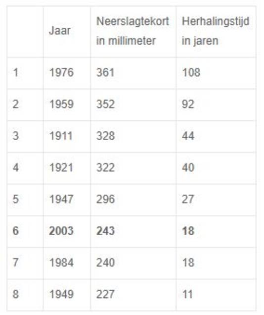 De acht grootste neerslagtekorten sinds begin 1900.
