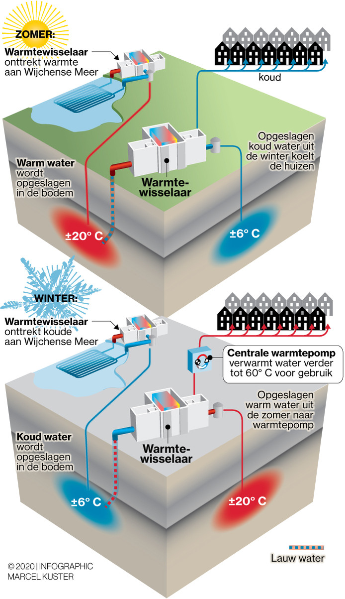 Warmte opwekken uit het Wijchens Meer: zo werkt dat.