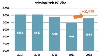 Criminaliteit gestegen in PZ Vlas? Vincent VQ wil  nóg 20 extra camera's